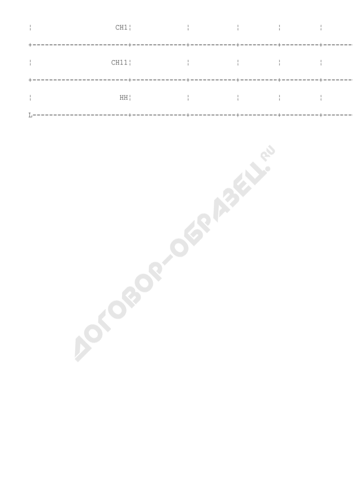 Расчет среднегодовой стоимости основных производственных фондов по линиям электропередач и подстанциям (таблица N П1.17.1). Страница 3