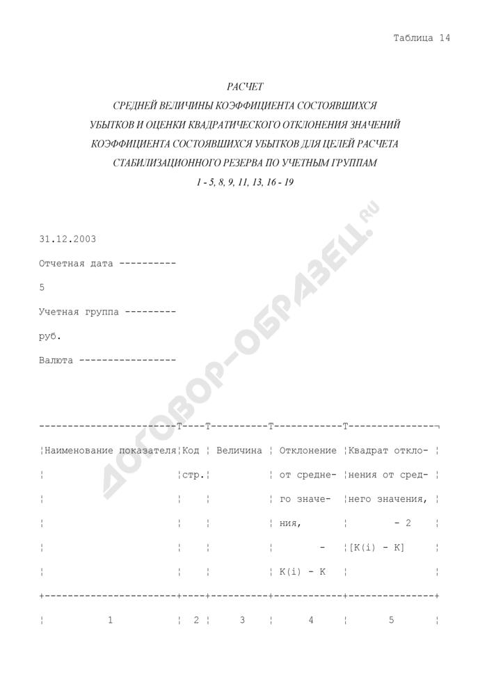 Расчет средней величины коэффициента состоявшихся убытков и оценки квадратического отклонения значений коэффициента состоявшихся убытков для целей расчета стабилизационного резерва по учетным группам 1 - 5, 8, 9, 11, 13, 16 - 19. Страница 1