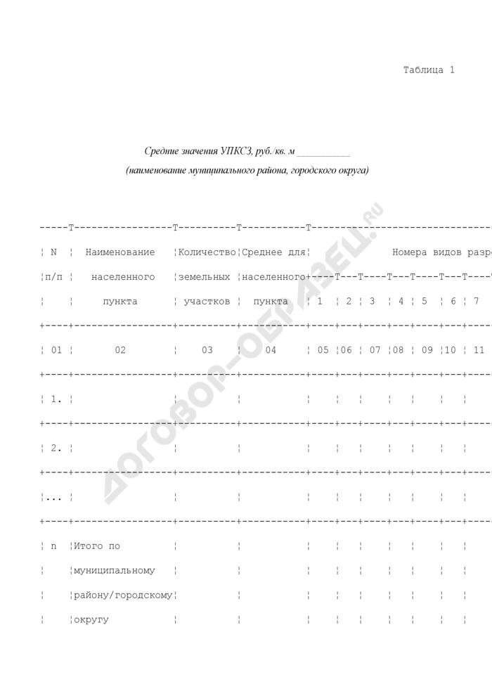 Расчет средних значений удельных показателей кадастровой стоимости земельных участков видов разрешенного использования. Страница 1