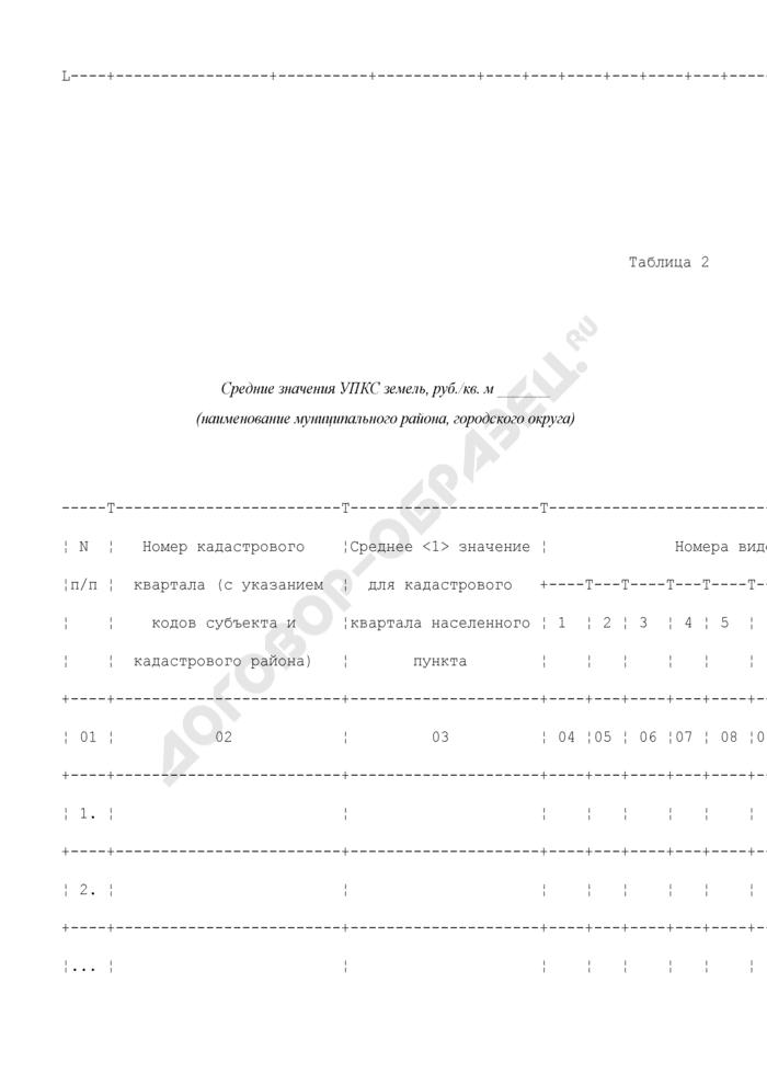 Расчет средних значений удельных показателей кадастровой стоимости земельных участков видов разрешенного использования. Страница 2