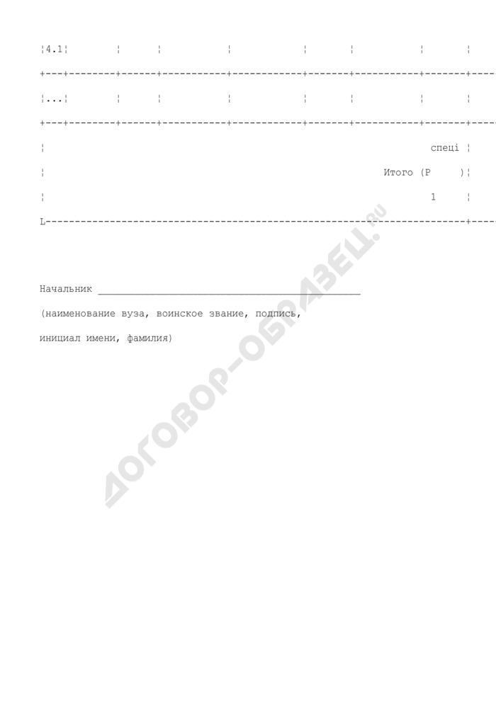 Расчет стоимости износа основных средств, используемых в военно-учебном заведении для выполнения квалификационных требований по военной специальности (группы военных специальностей). Страница 3