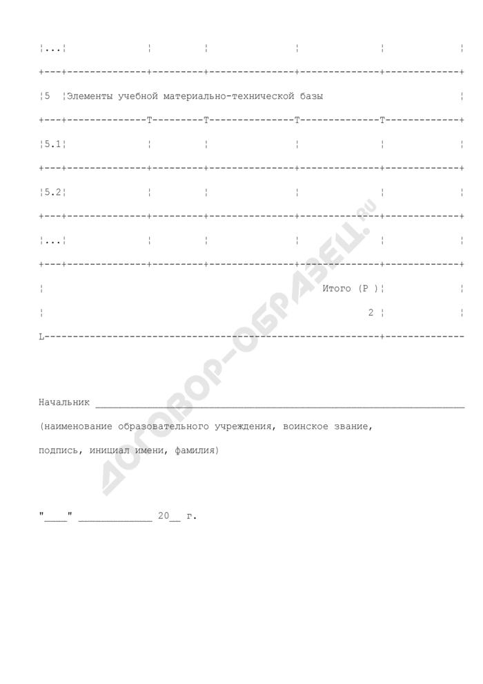 Расчет стоимости расхода материальных запасов, используемых в образовательном процессе для реализации квалификационных требований в образовательном учреждении ФСБ России. Страница 3