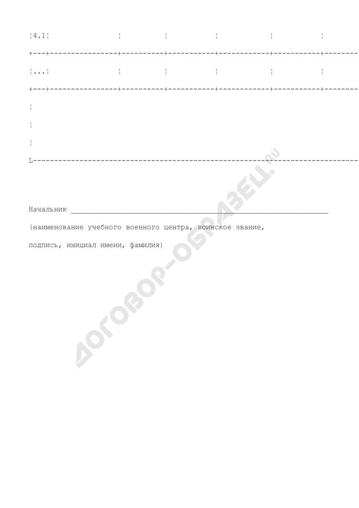 Расчет стоимости износа основных средств, используемых для выполнения квалификационных требований по всем военно-учетным специальностям. Страница 3