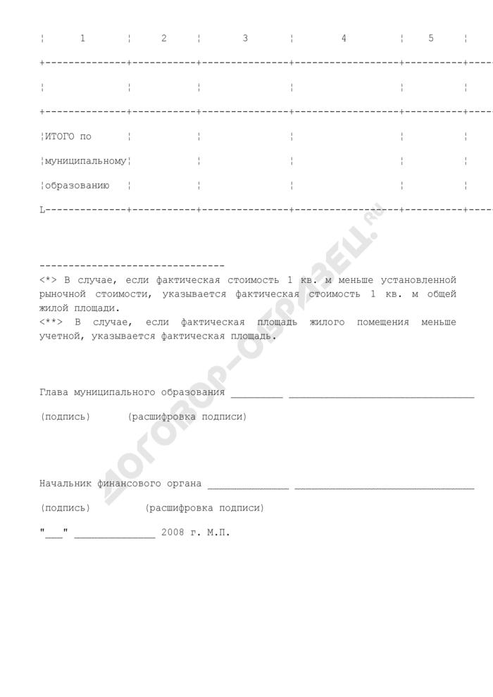 Расчет субсидий из бюджета Московской области на проведение мероприятий по улучшению жилищных условий граждан, проживающих в сельской местности. Страница 2