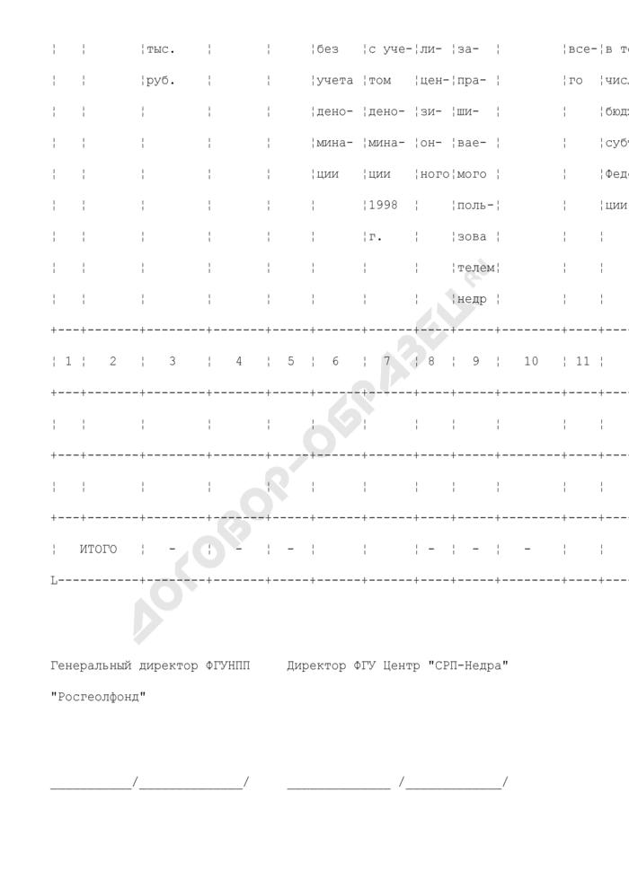 Расчет сумм подлежащих возмещению расходов государства на поиск и оценку месторождений полезных ископаемых. Форма N 2. Страница 2