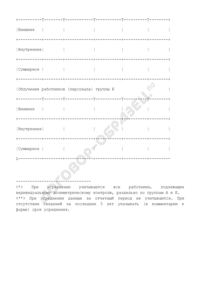 Индивидуальная годовая эффективная доза работников (персонала) радиационно опасного объекта. Форма N Ф2.5.2-ОСРБ. Страница 2