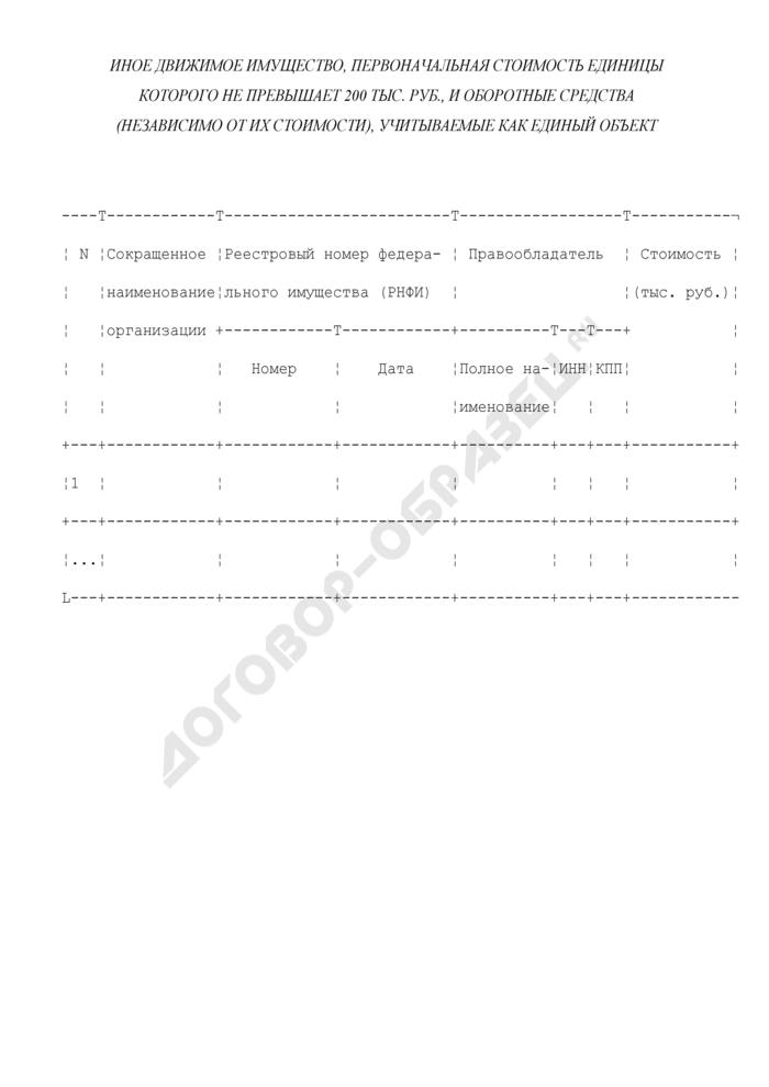 Иное движимое имущество Росатома, первоначальная стоимость единицы которого не превышает 200 тыс. Руб., и оборотные средства (независимо от их стоимости), учитываемые как единый объект. Страница 1