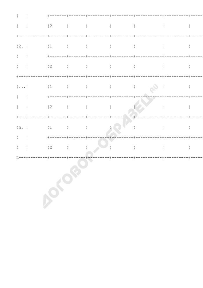 Источники информации о значениях факторов кластеризации (характеристиках эталонных земельных участков) садоводческих, огороднических и дачных объединений. Страница 2