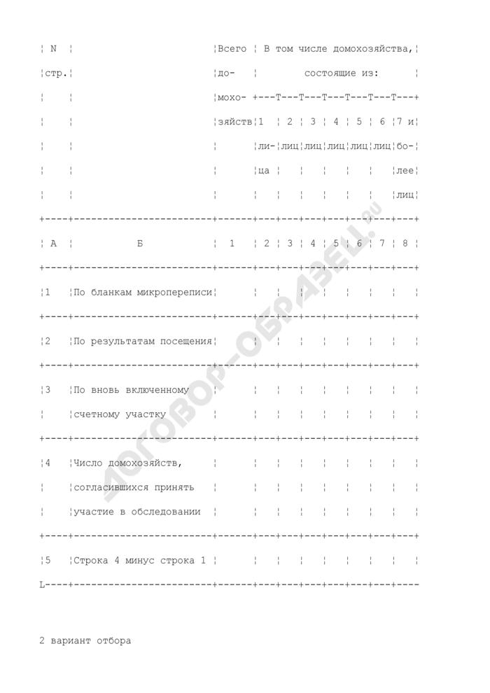 Итоги посещения домашних хозяйств (по вновь введенным счетным участкам). Страница 2