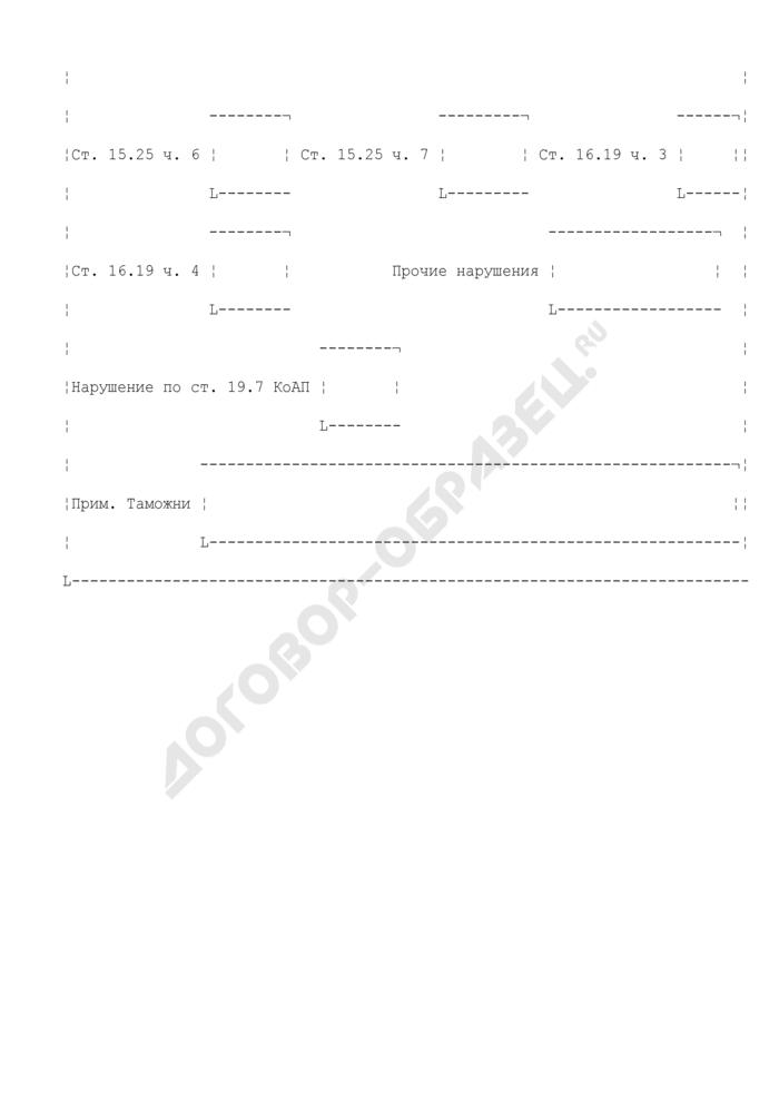 Карточка акта проверки (КАП), формируемая по результатам проверки, проведенной на основании поручений ФТС России, а также ежемесячных плановых проверок деятельности участника ВЭД. Страница 3
