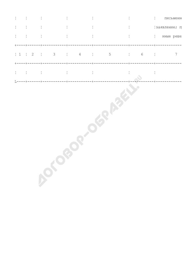 Карточка регистрации личного приема граждан в Ространснадзоре и его территориальных управлениях (образец). Страница 2