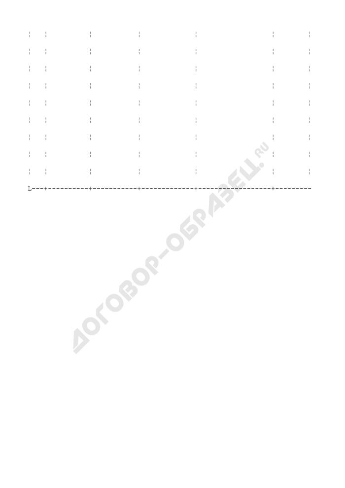Карточка учета индивидуальных доз облучения. Страница 2