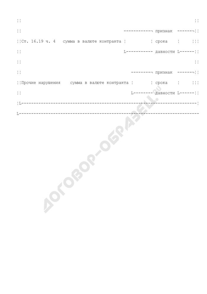 Карточка учета (КУНГ) выявленных таможенными органами в ходе проверки случаев нарушения участником ВЭД валютного законодательства Российской Федерации, зафиксированных в акте проверки. Страница 3