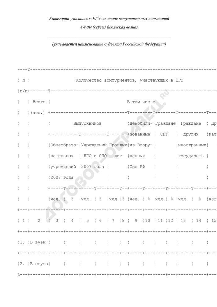 Категории участников единого государственного экзамена на этапе вступительных испытаний в вузы (ссузы) (июльская волна). Форма N 7. Страница 1