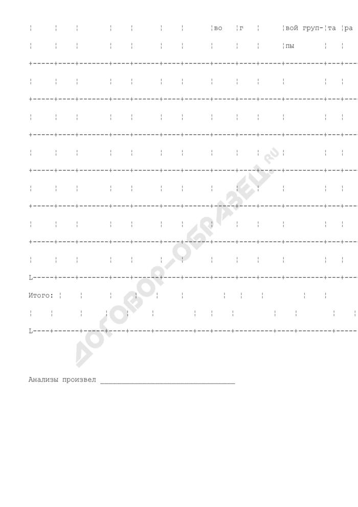 Квитанция госинспекции пробирного надзора о принятии материалов на анализ (изготовление реактивов) (III экземпляр). Форма N 4. Страница 3
