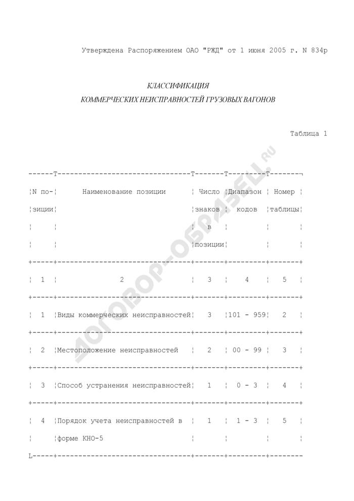 Классификация коммерческих неисправностей грузовых вагонов. Страница 1
