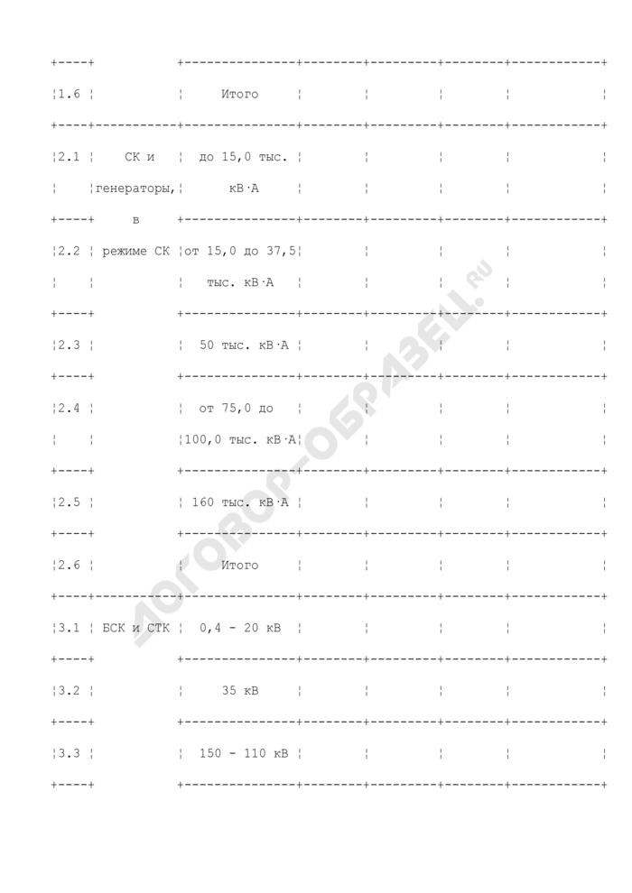 Количество и мощность устройств компенсации реактивной мощности (образец). Страница 2