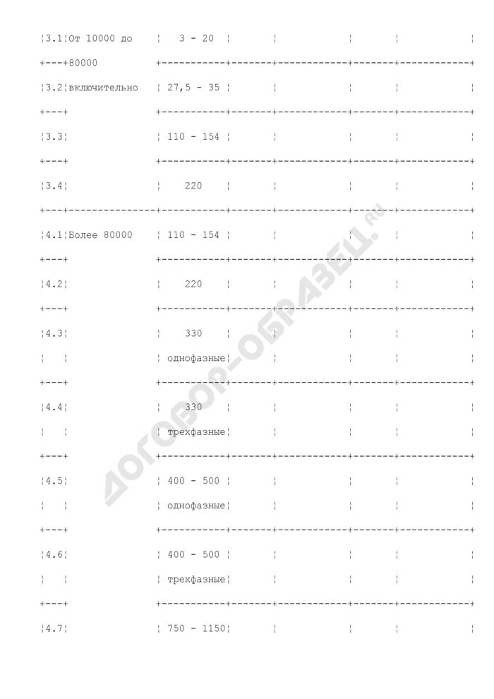 Количество и установленная мощность трансформаторов (образец). Страница 2