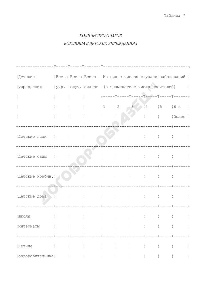 Количество очагов коклюша в детских учреждениях. Страница 1