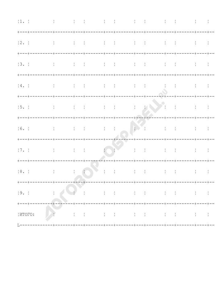 Количество поданных и удовлетворенных апелляций по результатам единого государственного экзамена на этапе вступительных испытаний в вузы (ссузы) (июльская волна). Форма N 9. Страница 2