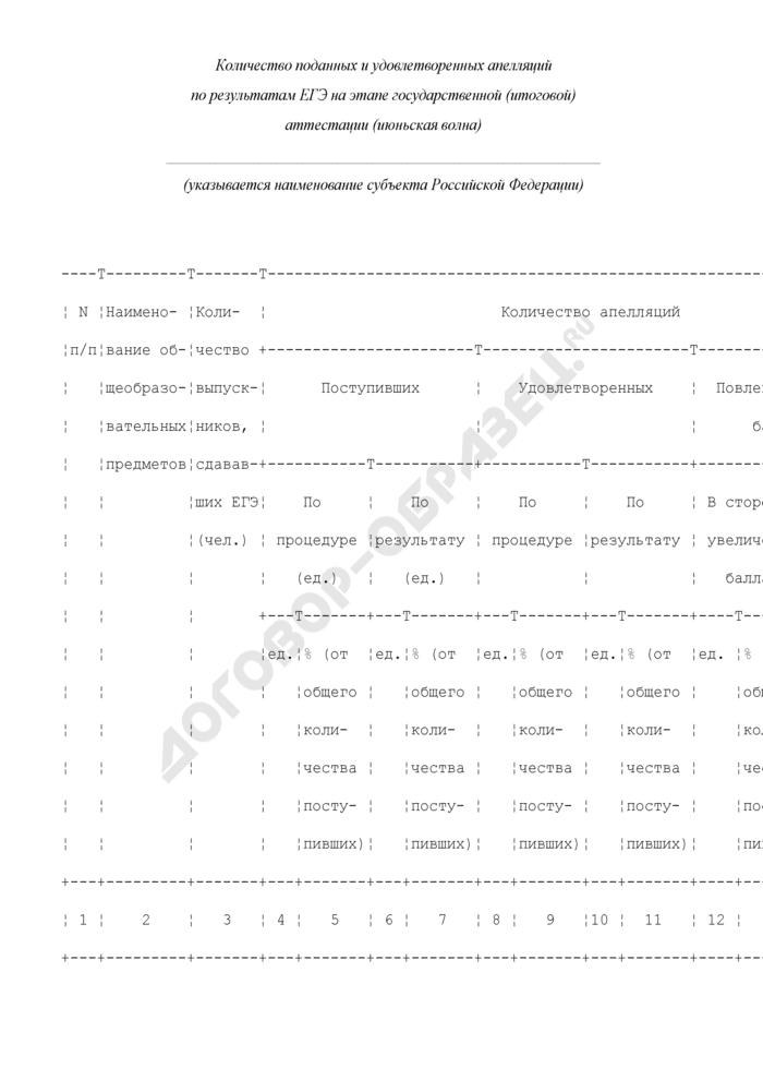 Количество поданных и удовлетворенных апелляций по результатам единого государственного экзамена на этапе государственной (итоговой) аттестации (июньская волна). Форма N 6. Страница 1