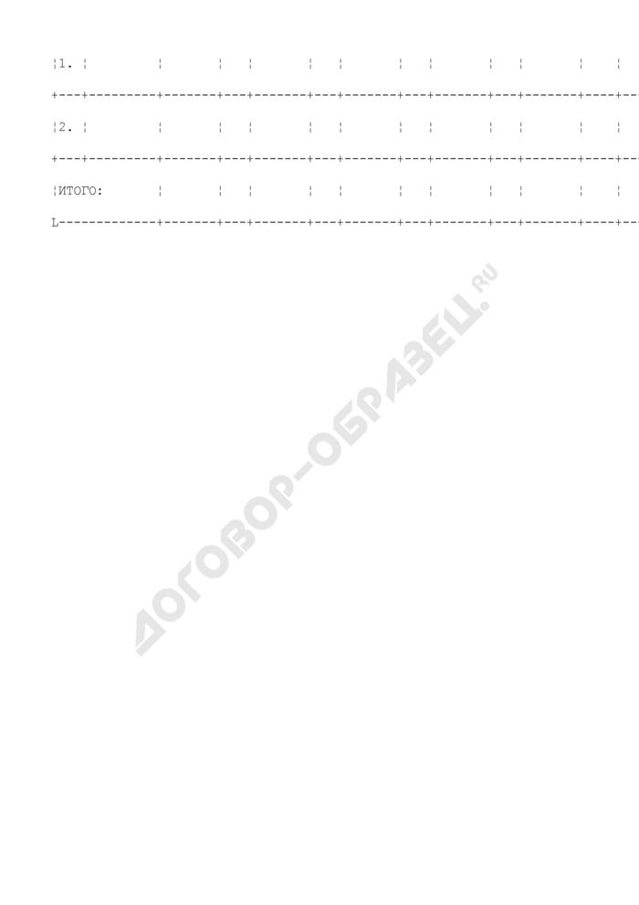 Количество поданных и удовлетворенных апелляций по результатам единого государственного экзамена на этапе государственной (итоговой) аттестации (июньская волна). Форма N 6. Страница 2
