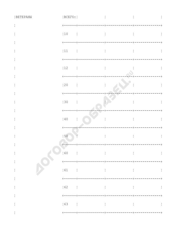 Количество установленных ежемесячных денежных выплат (ЕДВ) по категориям граждан и регионам Российской Федерации. Форма N 3-ФР (ежемесячная). Страница 2