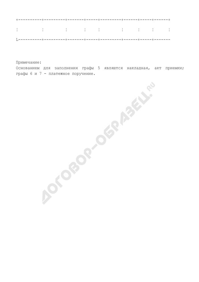 Контрольный лист исполнения договора, заключенного Федеральным агентством по физической культуре и спорту. Страница 2