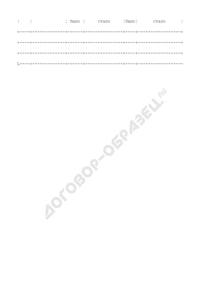 Корректировка графика поставок сжиженных углеводородных газов для бытовых нужд населения Российской Федерации. Страница 2
