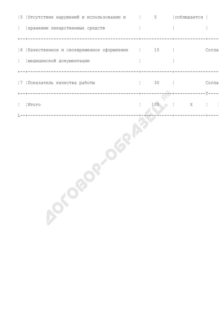 Критерии оценки деятельности среднего медицинского персонала параклинических отделений. Страница 2