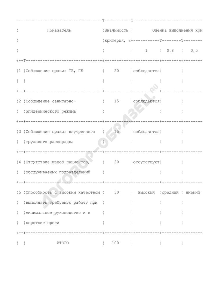 Критерии оценки деятельности рабочих и младшего обслуживающего и вспомогательного персонала для установления надбавки за качество выполняемых работ. Страница 1