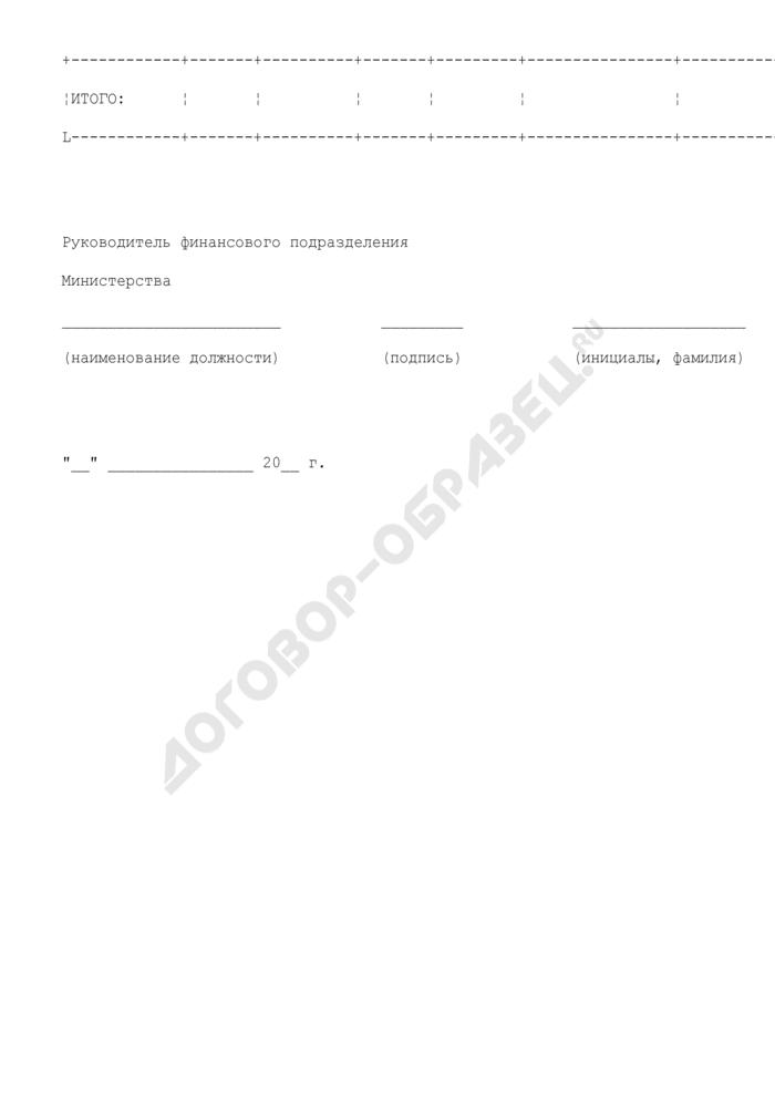 Лимиты бюджетных обязательств на год и плановый период (по центральному аппарату Министерства транспорта Российской Федерации как получателю средств федерального бюджета). Страница 2