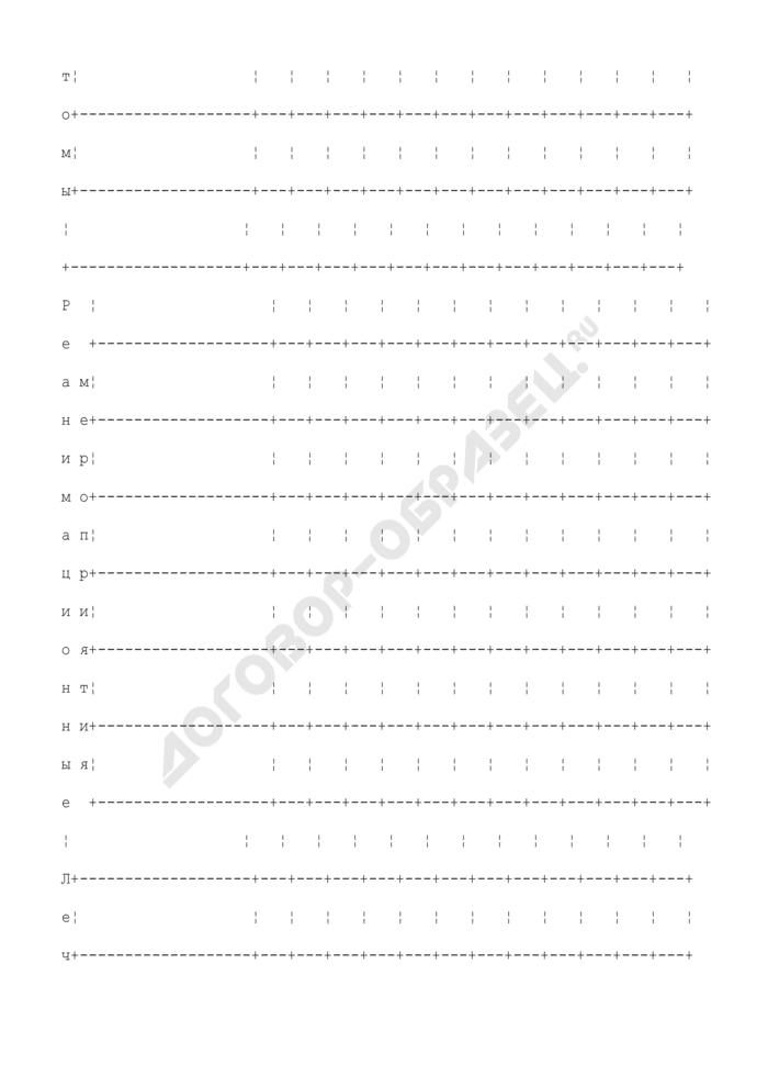 Лист основных показателей состояния больного, находившегося в отделении (палате) реанимации и интенсивной терапии. Форма N 011/у. Страница 2