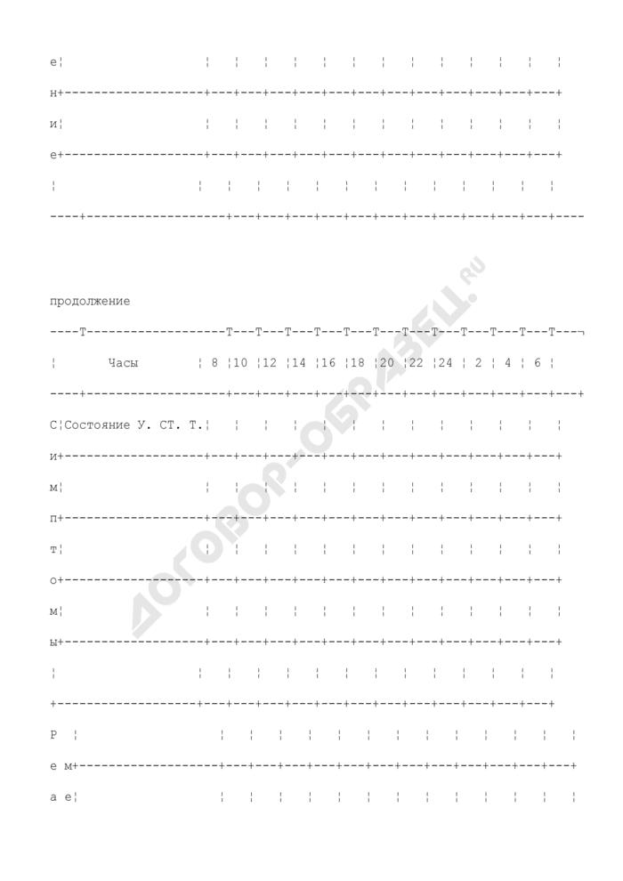 Лист основных показателей состояния больного, находившегося в отделении (палате) реанимации и интенсивной терапии. Форма N 011/у. Страница 3