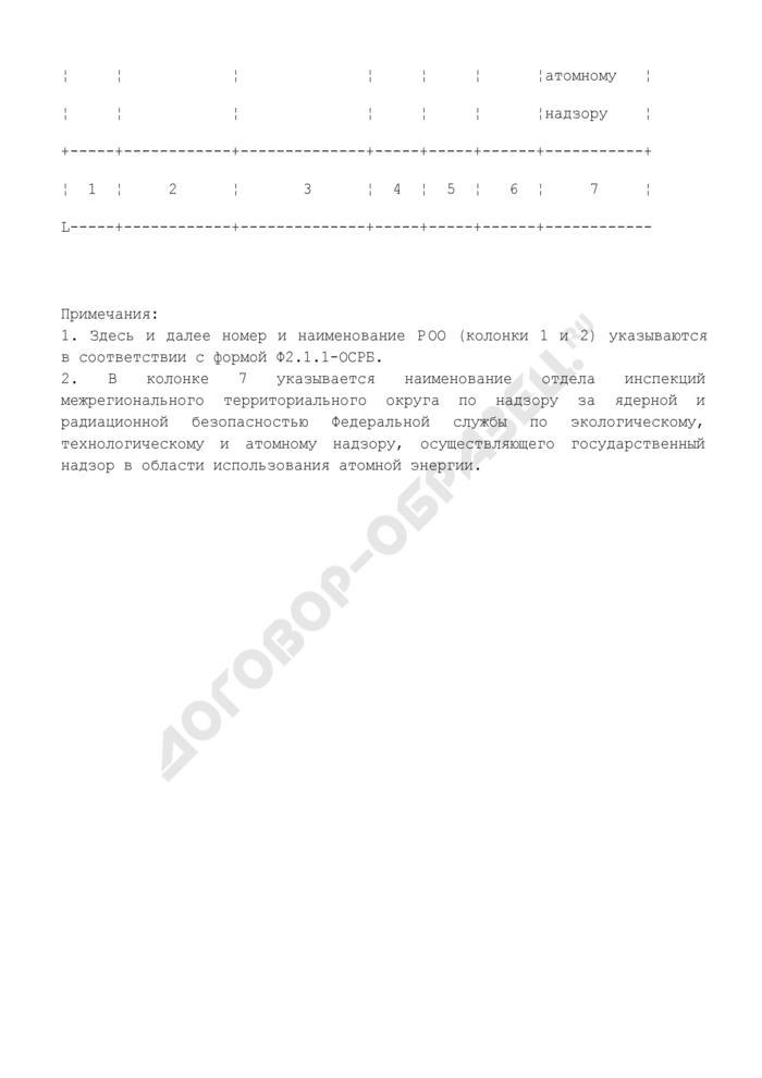 Лицензии организации на виды деятельности в области использования атомной энергии. Форма N Ф2.2.1-ОСРБ. Страница 2