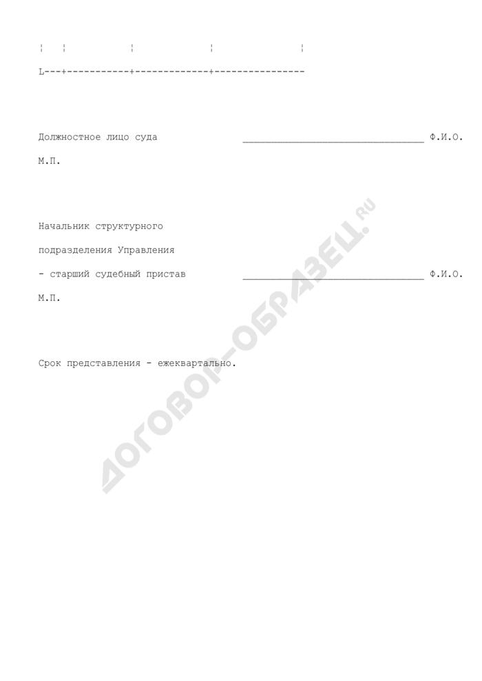 Материалы ежеквартальной сверки Управления Федеральной службы судебных приставов по Московской области с судами. Страница 2