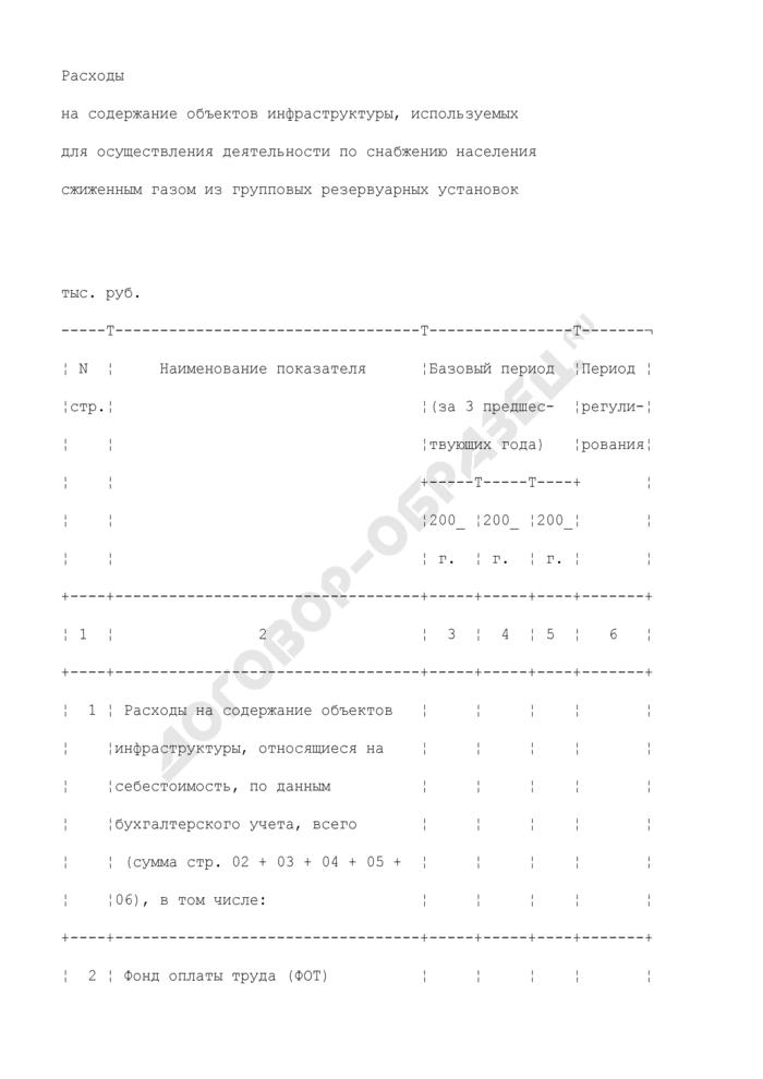 Материалы, представляемые для рассмотрения регулирующим органом вопросов об утверждении (пересмотре) розничных цен на сжиженный газ, реализуемый населению для бытовых нужд. расходы на содержание объектов инфраструктуры, используемых для осуществления деятельности по снабжению населения сжиженным газом из групповых резервуарных установок (таблица 12). Страница 1