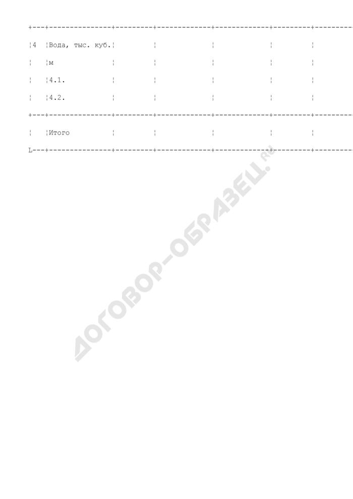 Мероприятия по экономии энергоресурсов бюджетной организации комплекса социальной сферы города Москвы. Форма N 13. Страница 2