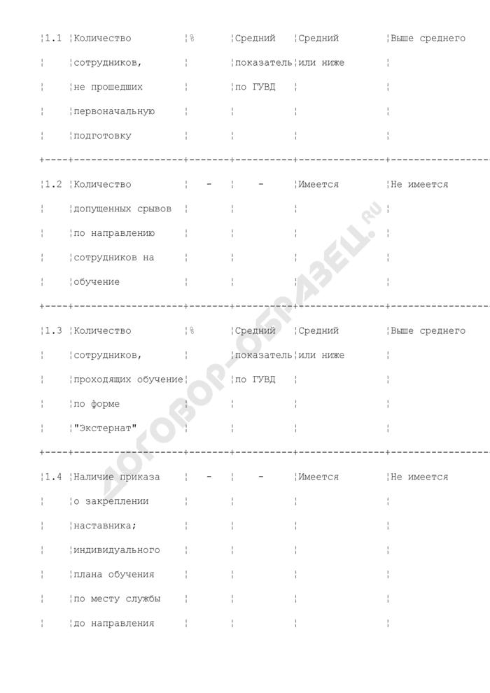 Методика оценки состояния профессиональной подготовки сотрудников. Страница 2