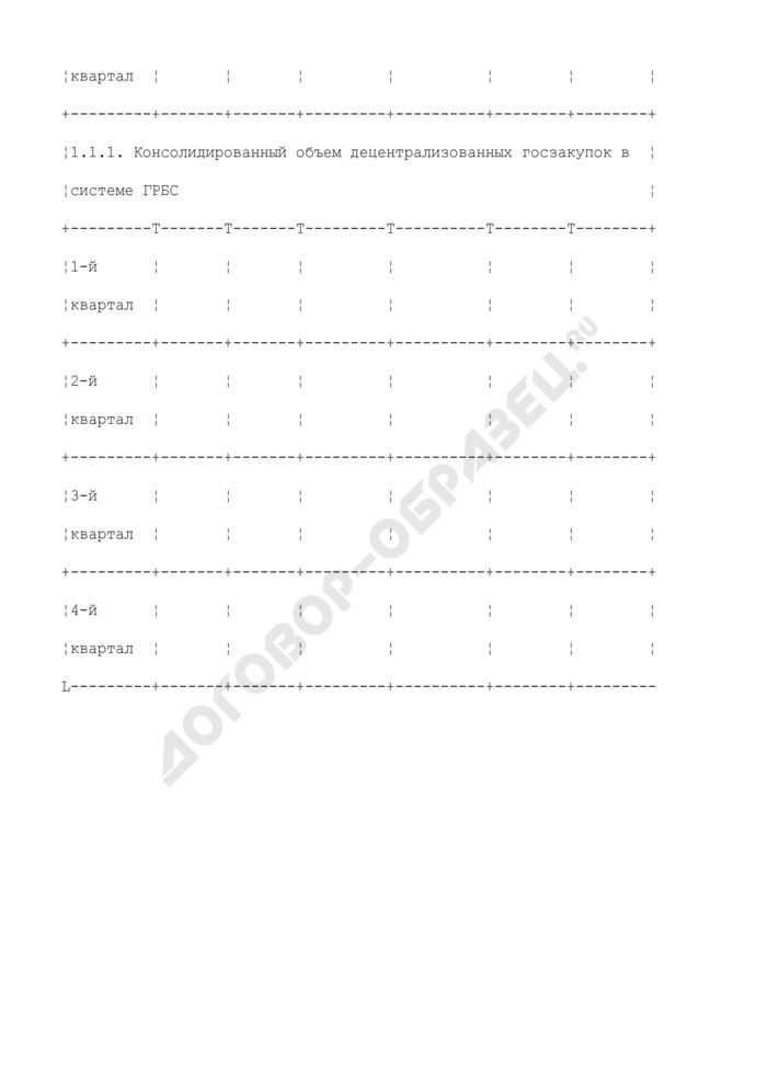 Мониторинг исполнения бюджета Минобрнауки в части финансирования закупок для государственных нужд. Страница 2