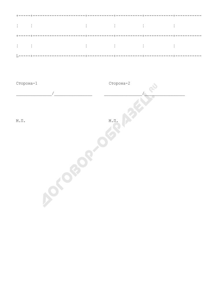 Наименование и ассортимент продукции, подлежащей передаче по договору мены (приложение к договору мены продукции). Страница 2