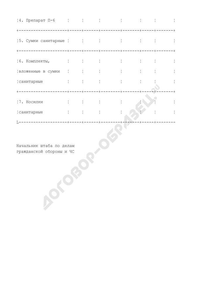 Наличие медицинского имущества для гражданской обороны учебного заведения (приложение к докладу о состоянии гражданской обороны образовательного учреждения). Страница 2