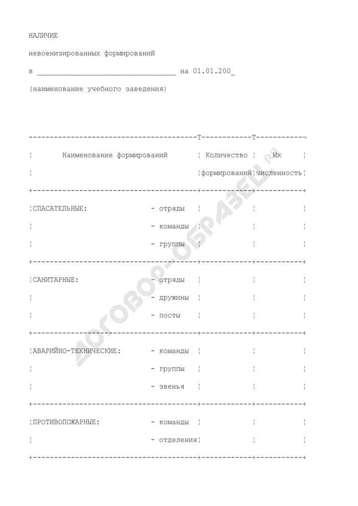 Наличие невоенизированных формирований учебного заведения (приложение к докладу о состоянии гражданской обороны образовательного учреждения). Страница 1