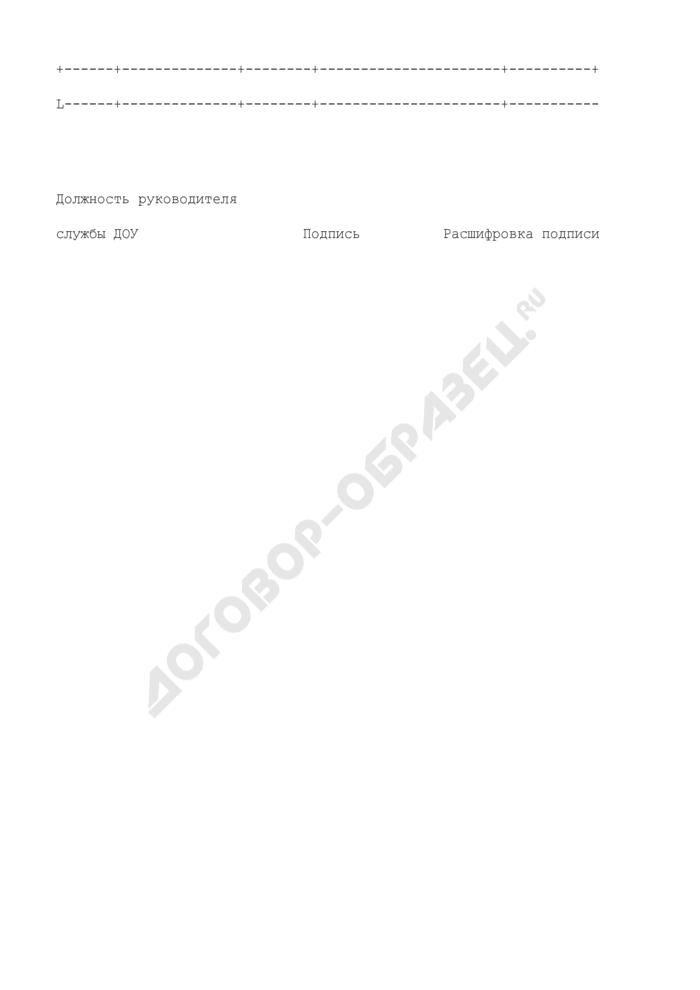 Номенклатура дел департамента образования. Страница 2