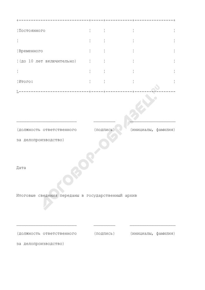 Номенклатура дел в избирательной комиссии субъекта Российской Федерации. Страница 3