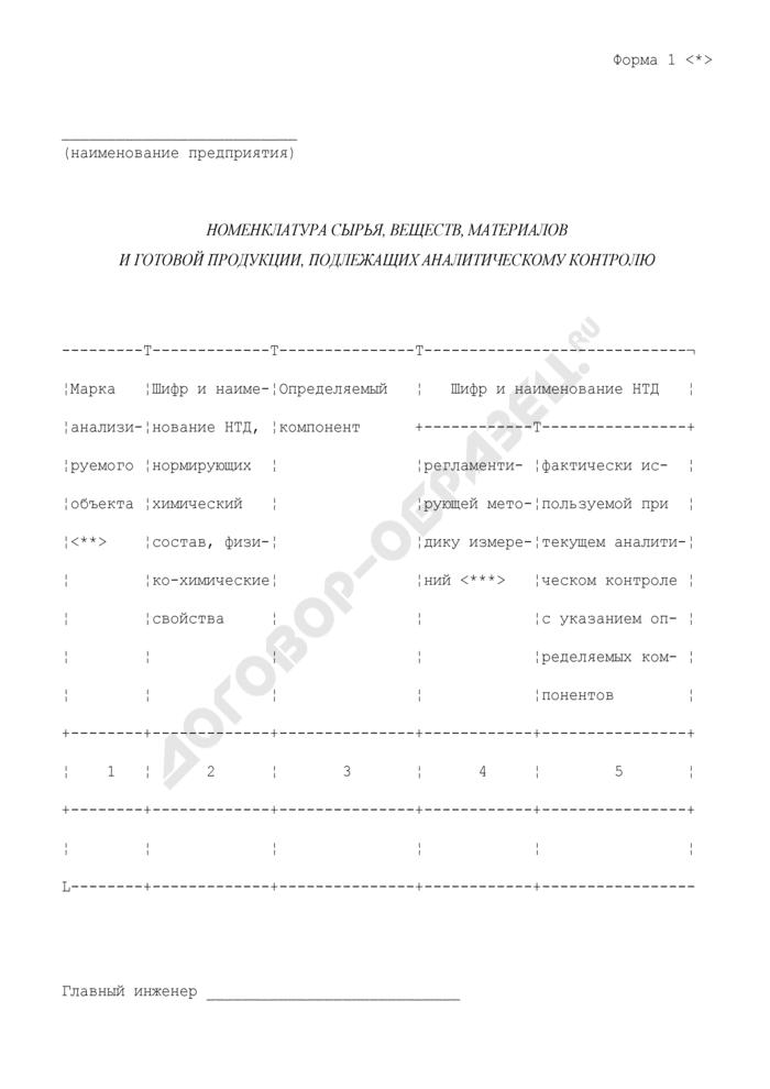 Номенклатура сырья, веществ, материалов и готовой продукции, подлежащих аналитическому контролю. Форма N 1 (рекомендуемая). Страница 1