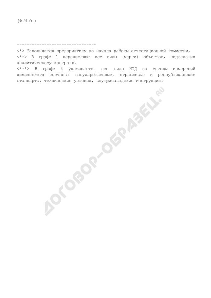 Номенклатура сырья, веществ, материалов и готовой продукции, подлежащих аналитическому контролю. Форма N 1 (рекомендуемая). Страница 2