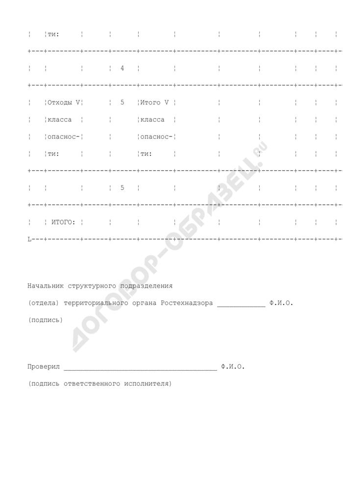 Нормативы образования отходов и лимиты на их размещение (приложение к документу об утверждении нормативов образования отходов и лимитов на их размещение). Страница 3