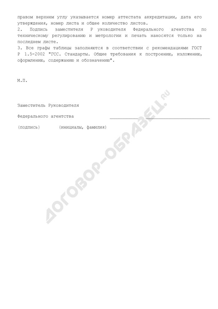 Область аккредитации (приложение к аттестату аккредитации на техническую компетентность в области поверки средств измерений). Страница 2