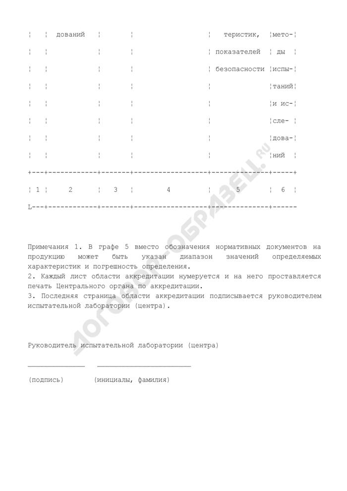 Область аккредитации испытательной лаборатории (центра) центра госсанэпиднадзора. Страница 2